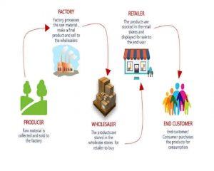 VAT in Bahrain| Synopsis of VAT in Bahrain Easy Learning - Emirates CA