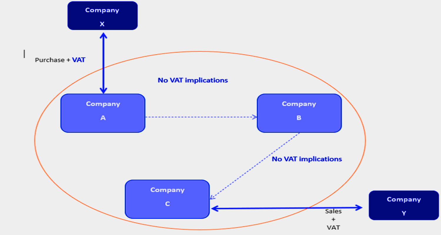tax group structure